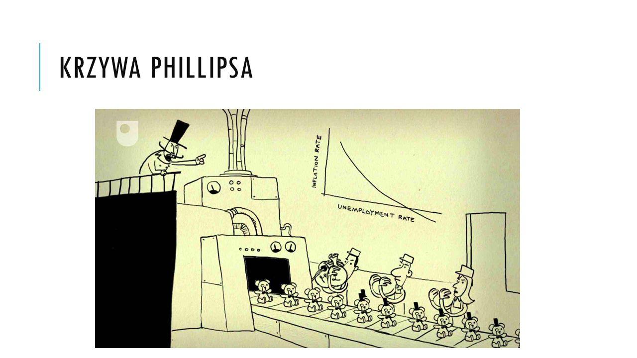 KRZYWA PHILLIPSA