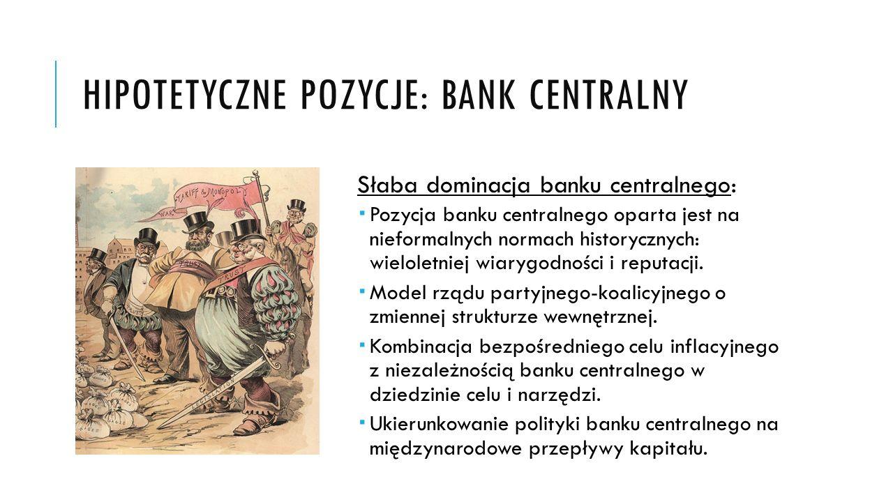 HIPOTETYCZNE POZYCJE: BANK CENTRALNY Silna dominacja banku centralnego: Konstytucyjne i ustawowe gwarancje niezależności banku centralnego Model rządu partyjno-mniejszościowego (w skrajnym przypadku tzw.