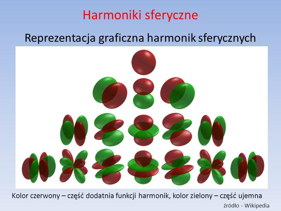 Harmoniki sferyczne Reprezentacja graficzna harmonik sferycznych Kolor czerwony – część dodatnia funkcji harmonik, kolor zielony – część ujemna źródło