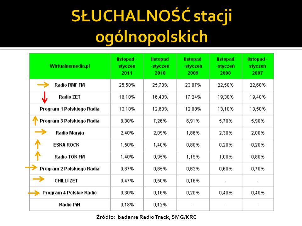 Źródło: badanie Radio Track, SMG/KRC