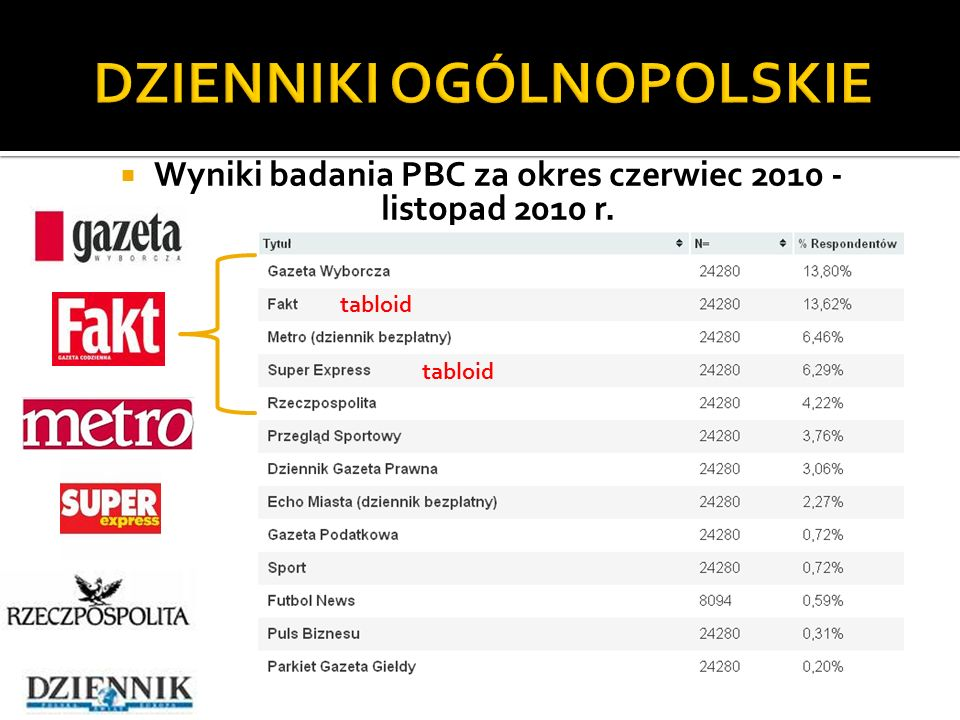 Wyniki badania PBC za okres czerwiec 2010 - listopad 2010 r. (dane: Związek Kontroli Dystrybucji Prasy) (dane: Związek Kontroli Dystrybucji Prasy) tab