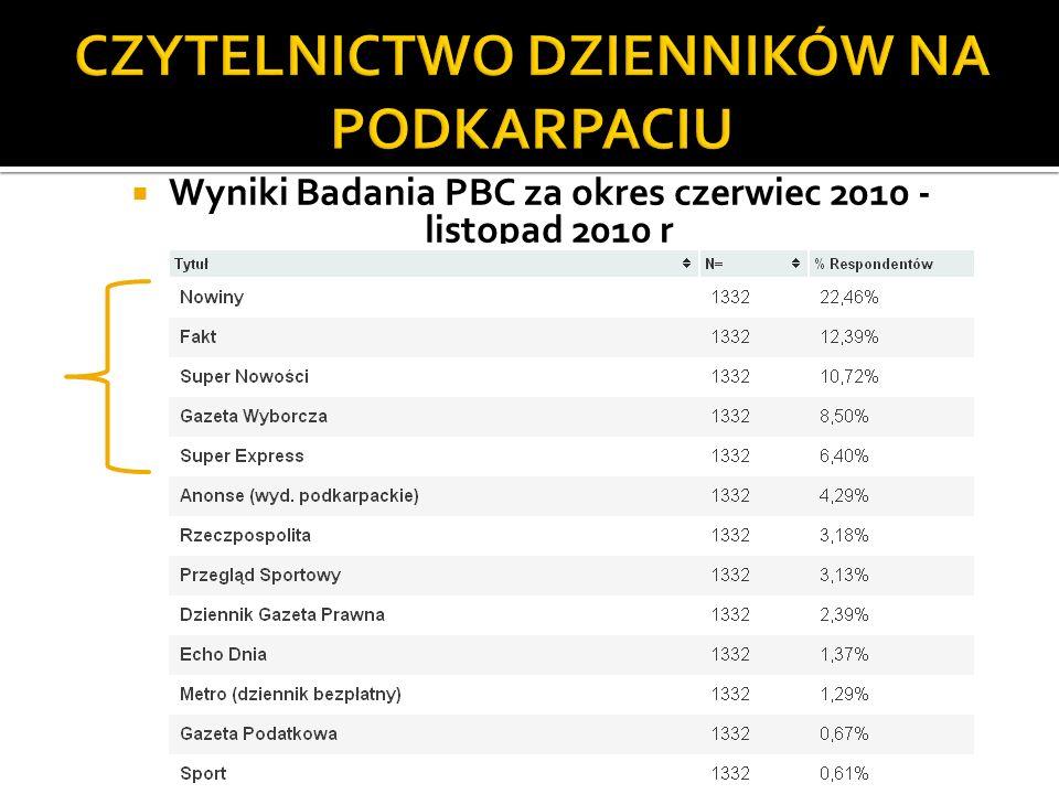 Wyniki Badania PBC za okres czerwiec 2010 - listopad 2010 r (dane: Związek Kontroli Dystrybucji Prasy) (dane: Związek Kontroli Dystrybucji Prasy)