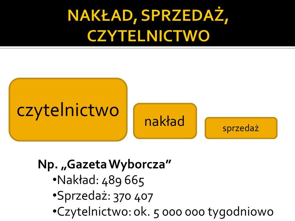 czytelnictwo nakład sprzedaż Np. Gazeta Wyborcza Nakład: 489 665 Sprzedaż: 370 407 Czytelnictwo: ok. 5 000 000 tygodniowo