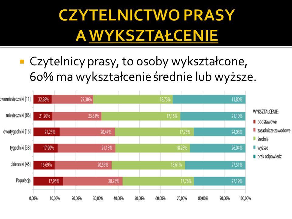 Czytelnicy prasy, to osoby wykształcone, 60% ma wykształcenie średnie lub wyższe.
