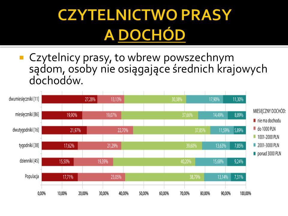 Czytelnicy prasy, to wbrew powszechnym sądom, osoby nie osiągające średnich krajowych dochodów.