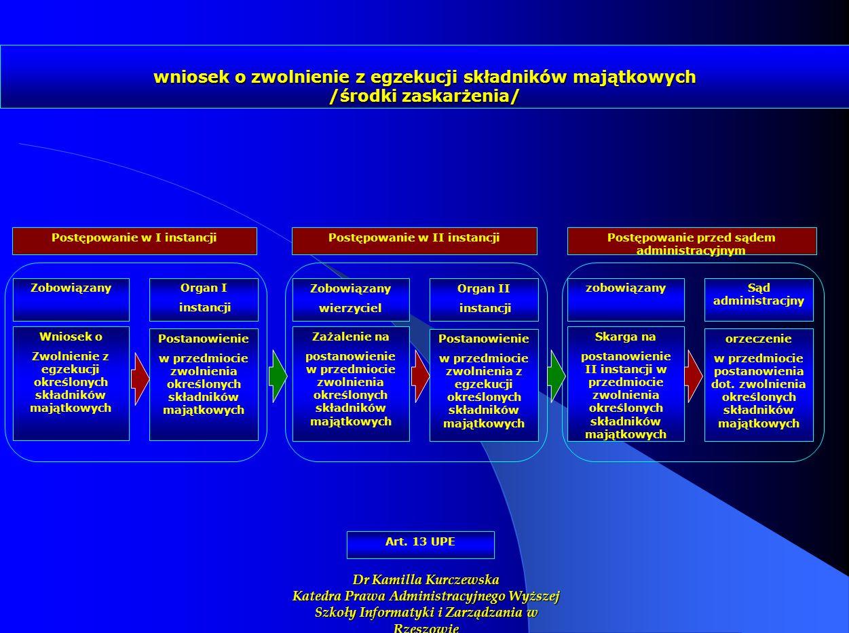 wniosek o zwolnienie z egzekucji składników majątkowych /środki zaskarżenia/ Art. 13 UPE Zażalenie na postanowienie w przedmiocie zwolnienia określony