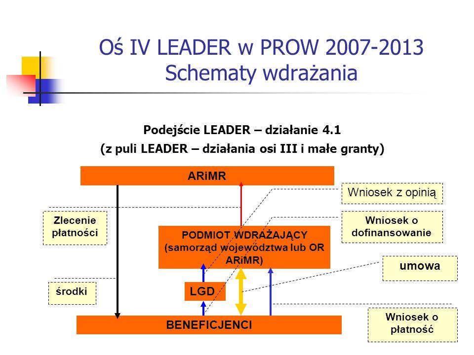 Oś IV LEADER w PROW 2007-2013 Schematy wdrażania Podejście LEADER – działanie 4.1 (z puli LEADER – działania osi III i małe granty) BENEFICJENCI PODMIOT WDRAŻAJĄCY (samorząd województwa lub OR ARiMR) ARiMR Wniosek o płatność Zlecenie płatności umowa środki LGD Wniosek o dofinansowanie Wniosek z opinią