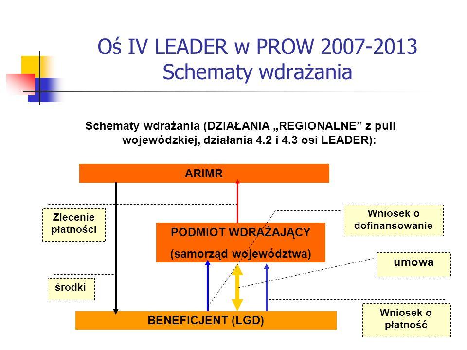 Oś IV LEADER w PROW 2007-2013 Schematy wdrażania Schematy wdrażania (DZIAŁANIA REGIONALNE z puli wojewódzkiej, działania 4.2 i 4.3 osi LEADER): BENEFICJENT (LGD) PODMIOT WDRAŻAJĄCY (samorząd województwa) ARiMR Wniosek o płatność Wniosek o dofinansowanie Zlecenie płatności umowa środki