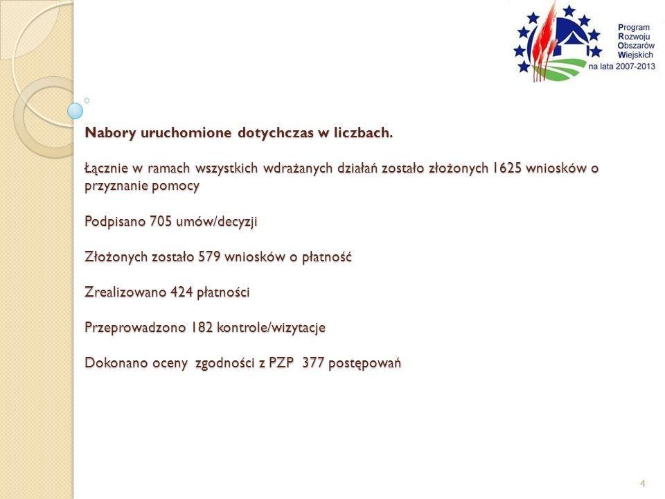 Nabory uruchomione dotychczas w liczbach. Łącznie w ramach wszystkich wdrażanych działań zostało złożonych 1625 wniosków o przyznanie pomocy Podpisano