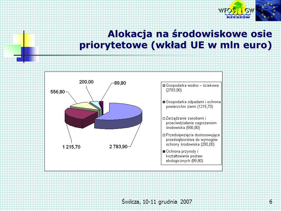 Świlcza, 10-11 grudnia 20076 Alokacja na środowiskowe osie priorytetowe (wkład UE w mln euro)