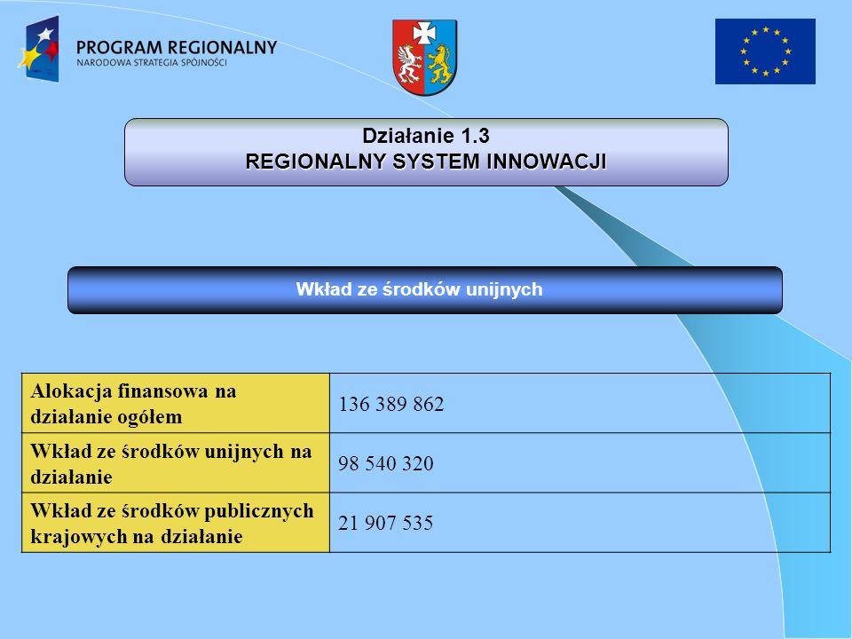 Działanie 1.3 REGIONALNY SYSTEM INNOWACJI Alokacja finansowa na działanie ogółem 136 389 862 Wkład ze środków unijnych na działanie 98 540 320 Wkład ze środków publicznych krajowych na działanie 21 907 535 Wkład ze środków unijnych