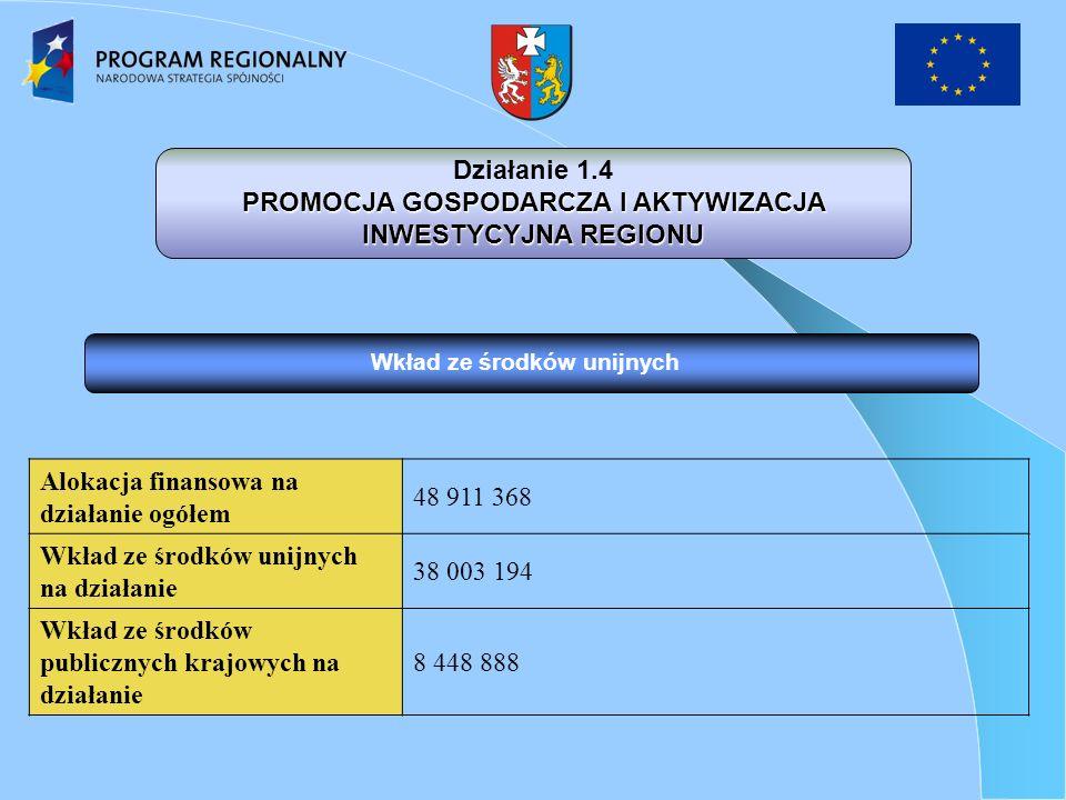 Wkład ze środków unijnych Działanie 1.4 PROMOCJA GOSPODARCZA I AKTYWIZACJA INWESTYCYJNA REGIONU Alokacja finansowa na działanie ogółem 48 911 368 Wkład ze środków unijnych na działanie 38 003 194 Wkład ze środków publicznych krajowych na działanie 8 448 888