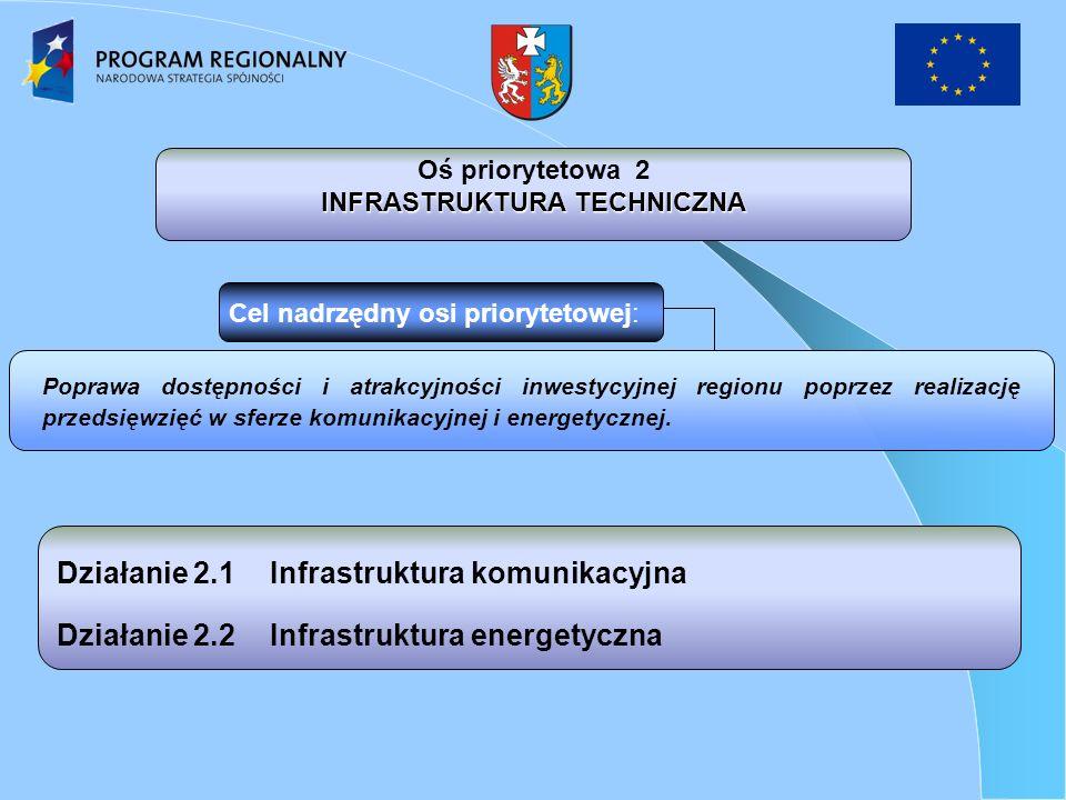 Działanie 2.1Infrastruktura komunikacyjna Działanie 2.2Infrastruktura energetyczna Poprawa dostępności i atrakcyjności inwestycyjnej regionu poprzez realizację przedsięwzięć w sferze komunikacyjnej i energetycznej.