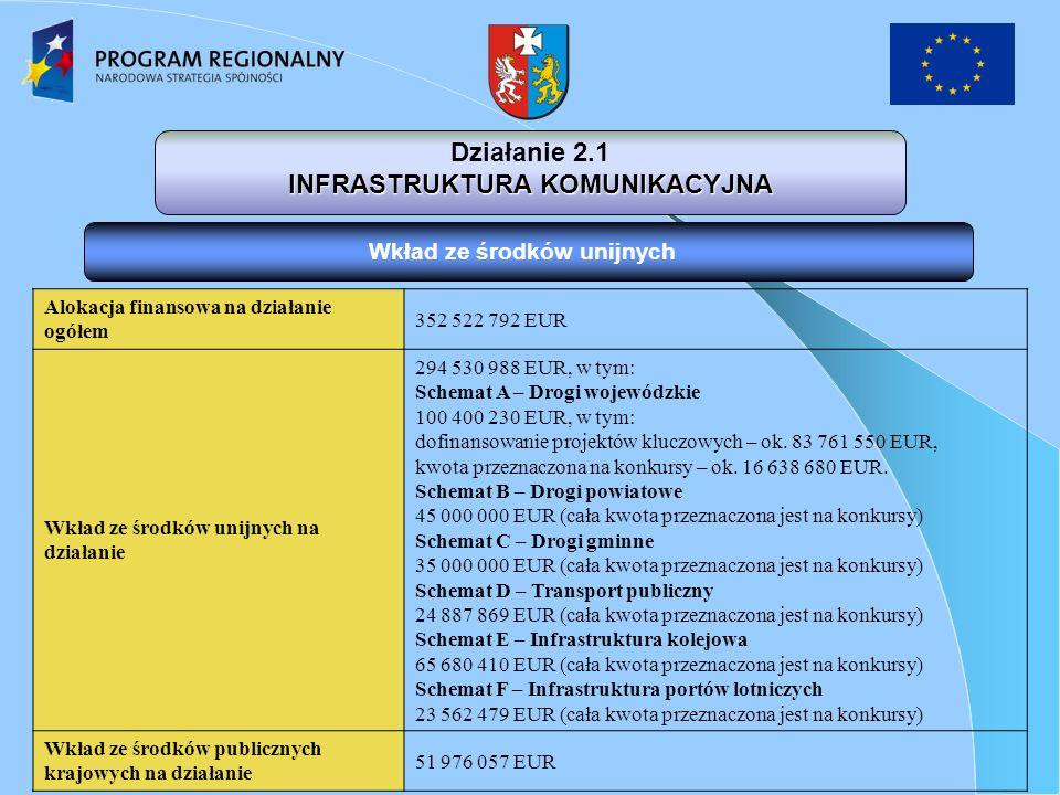 Działanie 2.1 INFRASTRUKTURA KOMUNIKACYJNA Wkład ze środków unijnych Alokacja finansowa na działanie ogółem 352 522 792 EUR Wkład ze środków unijnych na działanie 294 530 988 EUR, w tym: Schemat A – Drogi wojewódzkie 100 400 230 EUR, w tym: dofinansowanie projektów kluczowych – ok.