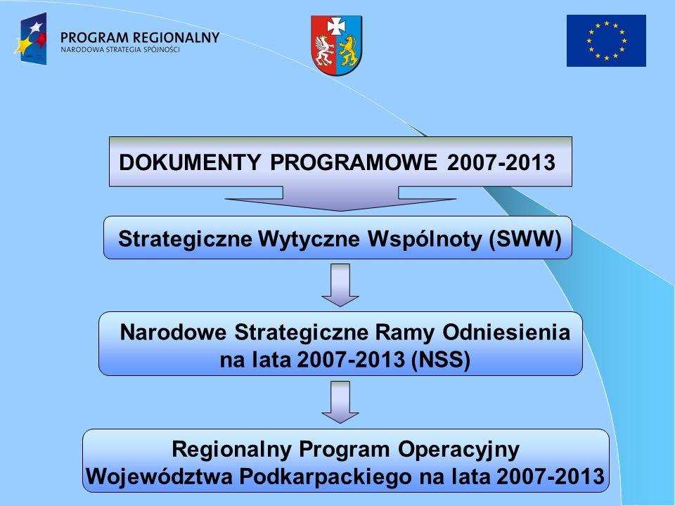 Strategiczne Wytyczne Wspólnoty (SWW) Narodowe Strategiczne Ramy Odniesienia na lata 2007-2013 (NSS) Regionalny Program Operacyjny Województwa Podkarpackiego na lata 2007-2013 DOKUMENTY PROGRAMOWE 2007-2013