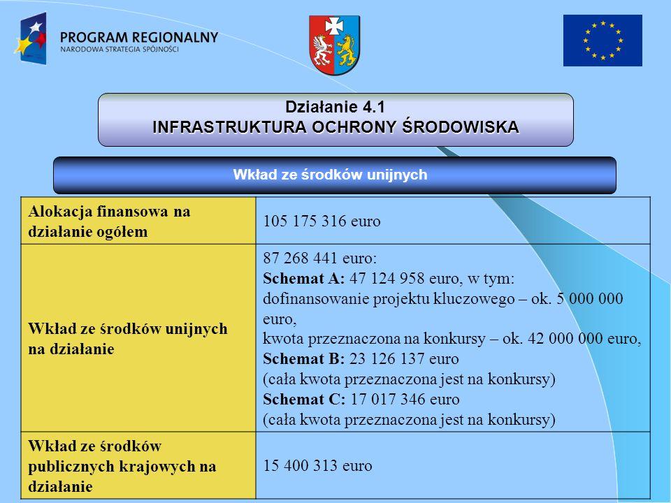 Wkład ze środków unijnych Działanie 4.1 INFRASTRUKTURA OCHRONY ŚRODOWISKA Alokacja finansowa na działanie ogółem 105 175 316 euro Wkład ze środków unijnych na działanie 87 268 441 euro: Schemat A: 47 124 958 euro, w tym: dofinansowanie projektu kluczowego – ok.