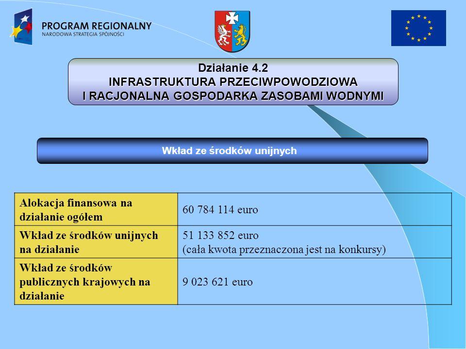 Wkład ze środków unijnych Działanie 4.2 INFRASTRUKTURA PRZECIWPOWODZIOWA I RACJONALNA GOSPODARKA ZASOBAMI WODNYMI Alokacja finansowa na działanie ogółem 60 784 114 euro Wkład ze środków unijnych na działanie 51 133 852 euro (cała kwota przeznaczona jest na konkursy) Wkład ze środków publicznych krajowych na działanie 9 023 621 euro