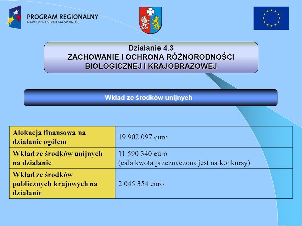 Wkład ze środków unijnych Działanie 4.3 ZACHOWANIE I OCHRONA RÓŻNORODNOŚCI BIOLOGICZNEJ I KRAJOBRAZOWEJ Alokacja finansowa na działanie ogółem 19 902 097 euro Wkład ze środków unijnych na działanie 11 590 340 euro (cała kwota przeznaczona jest na konkursy) Wkład ze środków publicznych krajowych na działanie 2 045 354 euro