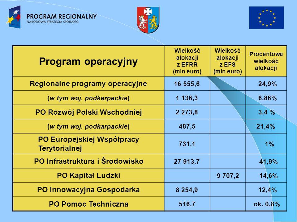 Program operacyjny Wielkość alokacji z EFRR (mln euro) Wielkość alokacji z EFS (mln euro) Procentowa wielkość alokacji Regionalne programy operacyjne 16 555,6 24,9% (w tym woj.