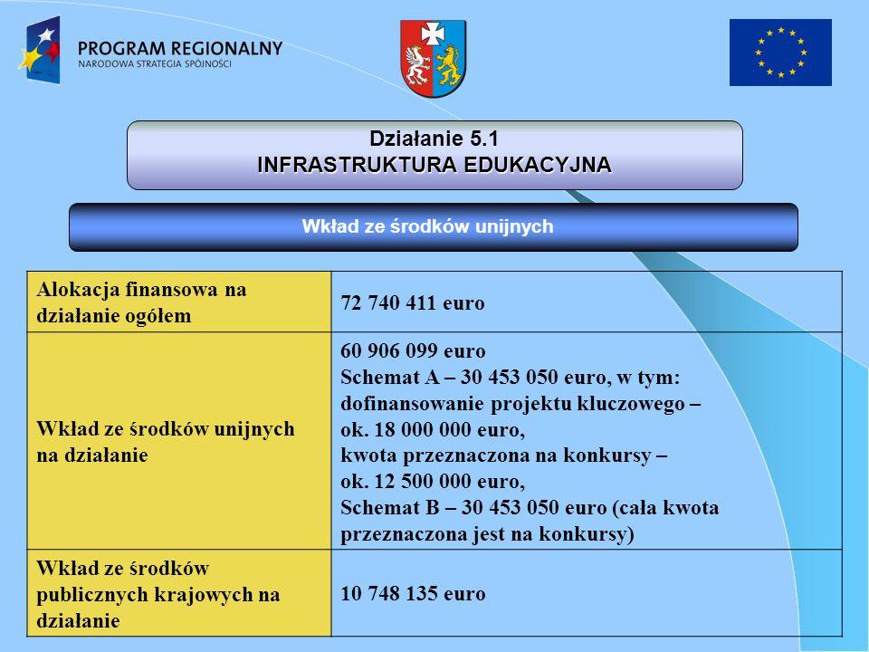 Alokacja finansowa na działanie ogółem 72 740 411 euro Wkład ze środków unijnych na działanie 60 906 099 euro Schemat A – 30 453 050 euro, w tym: dofinansowanie projektu kluczowego – ok.