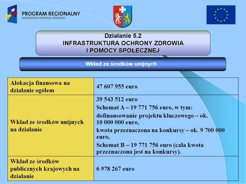 Wkład ze środków unijnych Alokacja finansowa na działanie ogółem 47 607 955 euro Wkład ze środków unijnych na działanie 39 543 512 euro Schemat A – 19 771 756 euro, w tym: dofinansowanie projektu kluczowego – ok.
