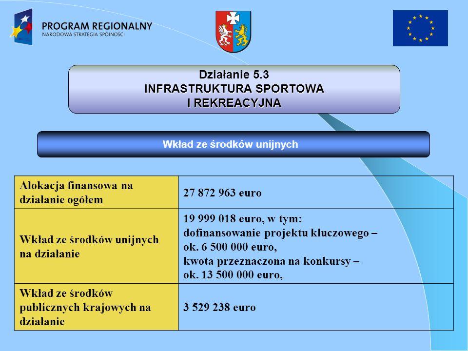 Wkład ze środków unijnych Działanie 5.3 INFRASTRUKTURA SPORTOWA I REKREACYJNA Alokacja finansowa na działanie ogółem 27 872 963 euro Wkład ze środków unijnych na działanie 19 999 018 euro, w tym: dofinansowanie projektu kluczowego – ok.