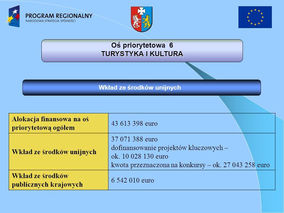 Oś priorytetowa 6 TURYSTYKA I KULTURA Wkład ze środków unijnych Alokacja finansowa na oś priorytetową ogółem 43 613 398 euro Wkład ze środków unijnych 37 071 388 euro dofinansowanie projektów kluczowych – ok.