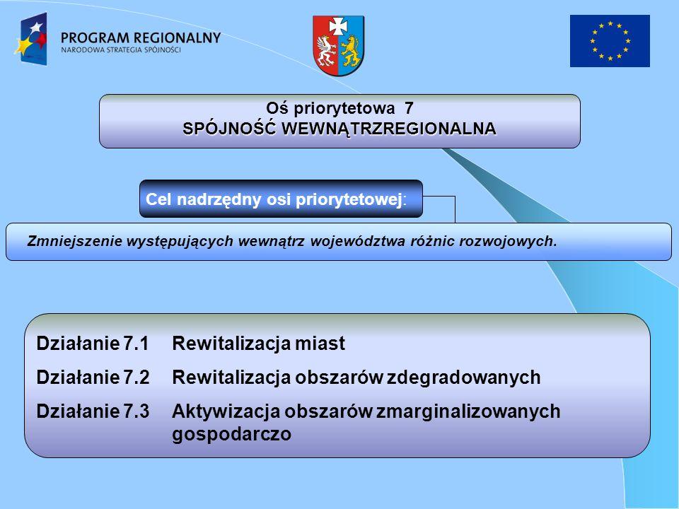 Działanie 7.1Rewitalizacja miast Działanie 7.2Rewitalizacja obszarów zdegradowanych Działanie 7.3Aktywizacja obszarów zmarginalizowanych gospodarczo Zmniejszenie występujących wewnątrz województwa różnic rozwojowych.