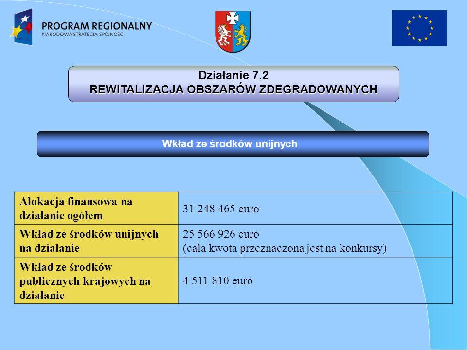 Wkład ze środków unijnych Działanie 7.2 REWITALIZACJA OBSZARÓW ZDEGRADOWANYCH Alokacja finansowa na działanie ogółem 31 248 465 euro Wkład ze środków unijnych na działanie 25 566 926 euro (cała kwota przeznaczona jest na konkursy) Wkład ze środków publicznych krajowych na działanie 4 511 810 euro