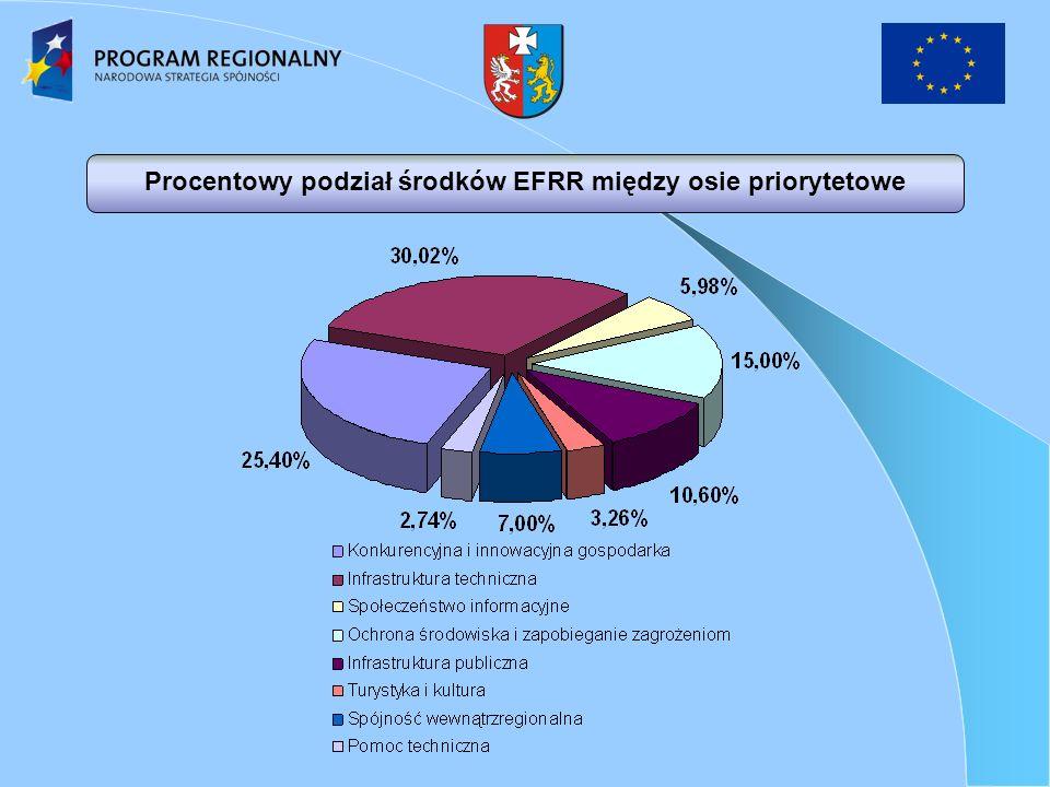 Procentowy podział środków EFRR między osie priorytetowe