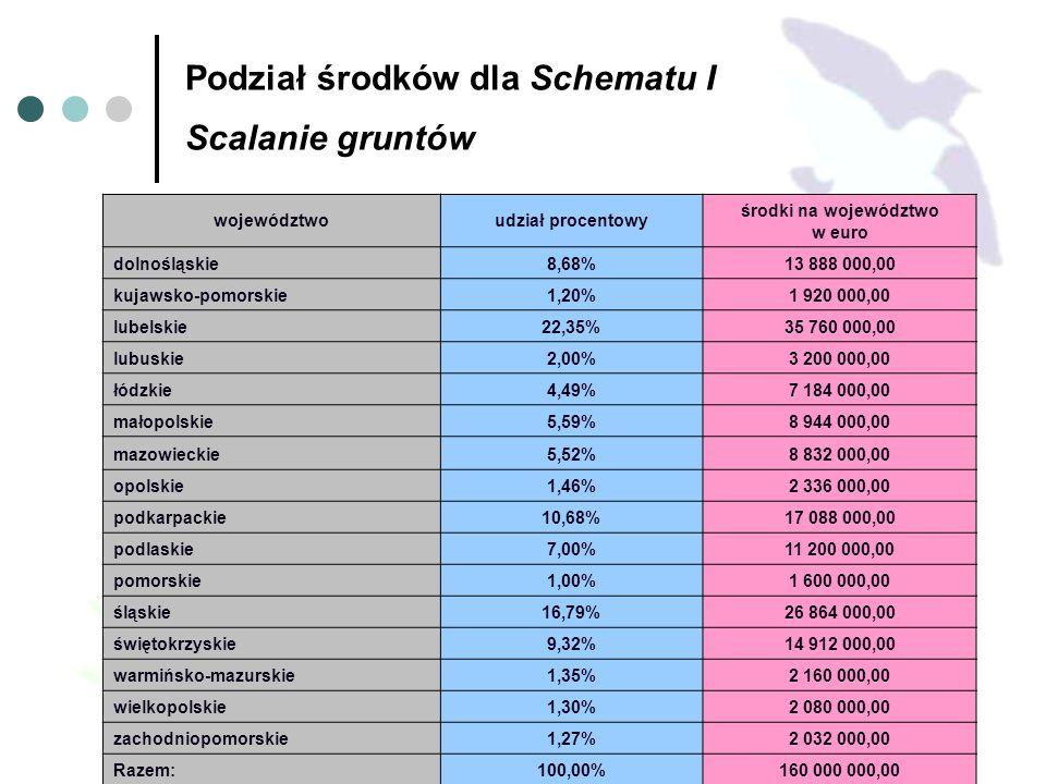 Podział środków dla Schematu I Scalanie gruntów województwoudział procentowy środki na województwo w euro dolnośląskie8,68%13 888 000,00 kujawsko-pomorskie1,20%1 920 000,00 lubelskie22,35%35 760 000,00 lubuskie2,00%3 200 000,00 łódzkie4,49%7 184 000,00 małopolskie5,59%8 944 000,00 mazowieckie5,52%8 832 000,00 opolskie1,46%2 336 000,00 podkarpackie10,68%17 088 000,00 podlaskie7,00%11 200 000,00 pomorskie1,00%1 600 000,00 śląskie16,79%26 864 000,00 świętokrzyskie9,32%14 912 000,00 warmińsko-mazurskie1,35%2 160 000,00 wielkopolskie1,30%2 080 000,00 zachodniopomorskie1,27%2 032 000,00 Razem:100,00%160 000 000,00