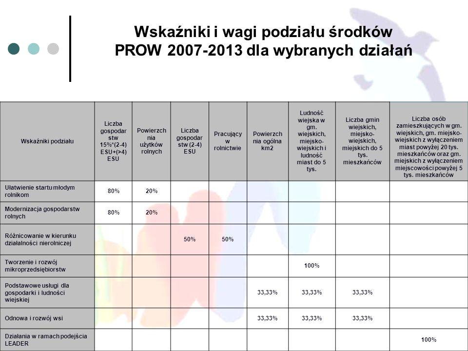 Wskaźniki i wagi podziału środków PROW 2007-2013 dla wybranych działań Wskaźniki podziału Liczba gospodar stw 15%*(2-4) ESU+(>4) ESU Powierzch nia użytków rolnych Liczba gospodar stw (2-4) ESU Pracujący w rolnictwie Powierzch nia ogólna km2 Ludność wiejska w gm.