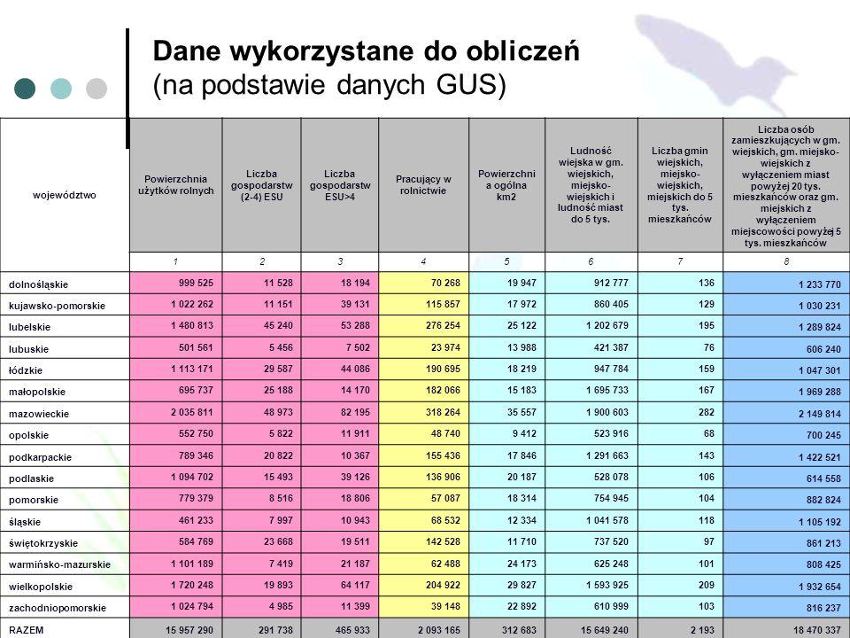 Dane wykorzystane do obliczeń (na podstawie danych GUS) województwo Powierzchnia użytków rolnych Liczba gospodarstw (2-4) ESU Liczba gospodarstw ESU>4