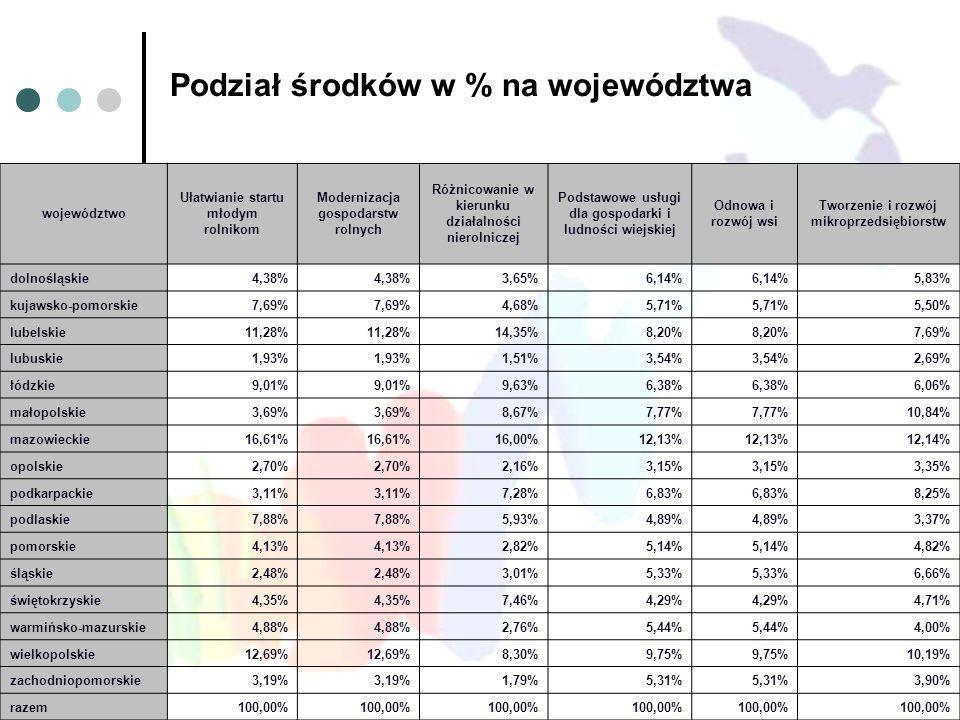 Podział środków w % na województwa województwo Ułatwianie startu młodym rolnikom Modernizacja gospodarstw rolnych Różnicowanie w kierunku działalności