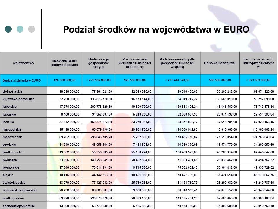 Podział środków na województwa w EURO województwo Ułatwianie startu młodym rolnikom Modernizacja gospodarstw rolnych Różnicowanie w kierunku działalno