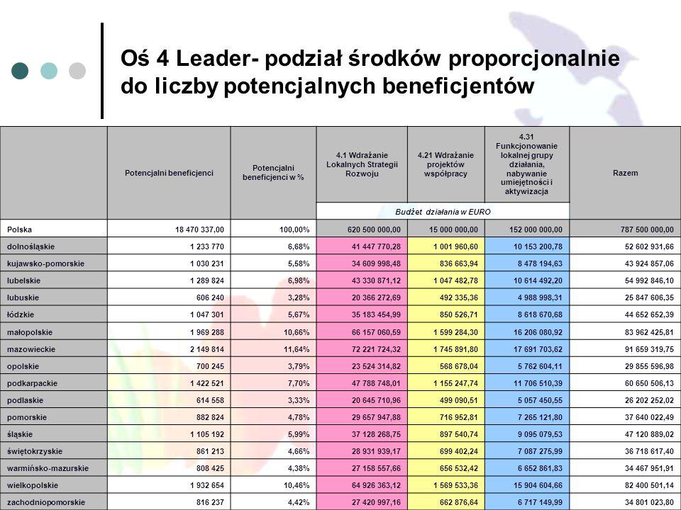 Oś 4 Leader- podział środków proporcjonalnie do liczby potencjalnych beneficjentów Potencjalni beneficjenci Potencjalni beneficjenci w % 4.1 Wdrażanie Lokalnych Strategii Rozwoju 4.21 Wdrażanie projektów współpracy 4.31 Funkcjonowanie lokalnej grupy działania, nabywanie umiejętności i aktywizacja Razem Budżet działania w EURO Polska18 470 337,00100,00%620 500 000,0015 000 000,00152 000 000,00787 500 000,00 dolnośląskie 1 233 7706,68%41 447 770,281 001 960,6010 153 200,7852 602 931,66 kujawsko-pomorskie 1 030 2315,58%34 609 998,48836 663,948 478 194,6343 924 857,06 lubelskie 1 289 8246,98%43 330 871,121 047 482,7810 614 492,2054 992 846,10 lubuskie 606 2403,28%20 366 272,69492 335,364 988 998,3125 847 606,35 łódzkie 1 047 3015,67%35 183 454,99850 526,718 618 670,6844 652 652,39 małopolskie 1 969 28810,66%66 157 060,591 599 284,3016 206 080,9283 962 425,81 mazowieckie 2 149 81411,64%72 221 724,321 745 891,8017 691 703,6291 659 319,75 opolskie 700 2453,79%23 524 314,82568 678,045 762 604,1129 855 596,98 podkarpackie 1 422 5217,70%47 788 748,011 155 247,7411 706 510,3960 650 506,13 podlaskie 614 5583,33%20 645 710,96499 090,515 057 450,5526 202 252,02 pomorskie 882 8244,78%29 657 947,88716 952,817 265 121,8037 640 022,49 śląskie 1 105 1925,99%37 128 268,75897 540,749 095 079,5347 120 889,02 świętokrzyskie 861 2134,66%28 931 939,17699 402,247 087 275,9936 718 617,40 warmińsko-mazurskie 808 4254,38%27 158 557,66656 532,426 652 861,8334 467 951,91 wielkopolskie 1 932 65410,46%64 926 363,121 569 533,3615 904 604,6682 400 501,14 zachodniopomorskie 816 2374,42%27 420 997,16662 876,646 717 149,9934 801 023,80