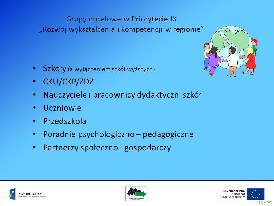 Grupy docelowe w Priorytecie IX Rozwój wykształcenia i kompetencji w regionie Szkoły (z wyłączeniem szkół wyższych) CKU/CKP/ZDZ Nauczyciele i pracownicy dydaktyczni szkół Uczniowie Przedszkola Poradnie psychologiczno – pedagogiczne Partnerzy społeczno - gospodarczy 15 z 35
