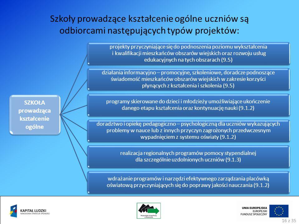 Szkoły prowadzące kształcenie ogólne uczniów są odbiorcami następujących typów projektów: SZKOŁA prowadząca kształcenie ogólne projekty przyczyniające się do podnoszenia poziomu wykształcenia i kwalifikacji mieszkańców obszarów wiejskich oraz rozwoju usług edukacyjnych na tych obszarach (9.5) działania informacyjno – promocyjne, szkoleniowe, doradcze podnoszące świadomość mieszkańców obszarów wiejskich w zakresie korzyści płynących z kształcenia i szkolenia (9.5) programy skierowane do dzieci i młodzieży umożliwiające ukończenie danego etapu kształcenia oraz kontynuację nauki (9.1.2) doradztwo i opiekę pedagogiczno – psychologiczną dla uczniów wykazujących problemy w nauce lub z innych przyczyn zagrożonych przedwczesnym wypadnięciem z systemu oświaty (9.1.2) realizacja regionalnych programów pomocy stypendialnej dla szczególnie uzdolnionych uczniów (9.1.3) wdrażanie programów i narzędzi efektywnego zarządzania placówką oświatową przyczyniających się do poprawy jakości nauczania (9.1.2) 16 z 35