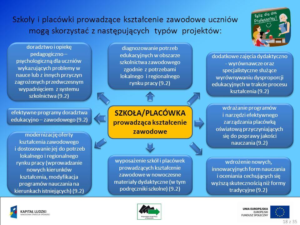 Szkoły i placówki prowadzące kształcenie zawodowe uczniów mogą skorzystać z następujących typów projektów: SZKOŁA/PLACÓWKA prowadząca kształcenie zawodowe modernizację oferty kształcenia zawodowego i dostosowanie jej do potrzeb lokalnego i regionalnego rynku pracy (wprowadzanie nowych kierunków kształcenia, modyfikacja programów nauczania na kierunkach istniejących) (9.2) doradztwo i opiekę pedagogiczno – psychologiczną dla uczniów wykazujących problemy w nauce lub z innych przyczyn zagrożonych przedwczesnym wypadnięciem z systemu szkolnictwa (9.2) diagnozowanie potrzeb edukacyjnych w obszarze szkolnictwa zawodowego zgodnie z potrzebami lokalnego i regionalnego rynku pracy (9.2) dodatkowe zajęcia dydaktyczno - wyrównawcze oraz specjalistyczne służące wyrównywaniu dysproporcji edukacyjnych w trakcie procesu kształcenia (9.2) wdrożenie nowych, innowacyjnych form nauczania i oceniania cechujących się wyższą skutecznością niż formy tradycyjne (9.2) wyposażenie szkół i placówek prowadzących kształcenie zawodowe w nowoczesne materiały dydaktyczne (w tym podręczniki szkolne) (9.2) wdrażanie programów i narzędzi efektywnego zarządzania placówką oświatową przyczyniających się do poprawy jakości nauczania (9.2) efektywne programy doradztwa edukacyjno – zawodowego (9.2) 18 z 35