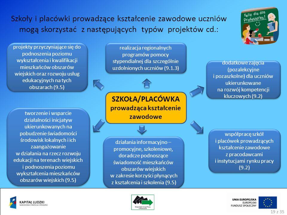 Szkoły i placówki prowadzące kształcenie zawodowe uczniów mogą skorzystać z następujących typów projektów cd.: SZKOŁA/PLACÓWKA prowadząca kształcenie zawodowe dodatkowe zajęcia (pozalekcyjne i pozaszkolne) dla uczniów ukierunkowane na rozwój kompetencji kluczowych (9.2) działania informacyjno – promocyjne, szkoleniowe, doradcze podnoszące świadomość mieszkańców obszarów wiejskich w zakresie korzyści płynących z kształcenia i szkolenia (9.5) projekty przyczyniające się do podnoszenia poziomu wykształcenia i kwalifikacji mieszkańców obszarów wiejskich oraz rozwoju usług edukacyjnych na tych obszarach (9.5) tworzenie i wsparcie działalności inicjatyw ukierunkowanych na pobudzenie świadomości środowisk lokalnych i ich zaangażowanie w działania na rzecz rozwoju edukacji na terenach wiejskich i podnoszenia poziomu wykształcenia mieszkańców obszarów wiejskich (9.5) realizacja regionalnych programów pomocy stypendialnej dla szczególnie uzdolnionych uczniów (9.1.3) współpracę szkół i placówek prowadzących kształcenie zawodowe z pracodawcami i instytucjami rynku pracy (9.2) 19 z 35