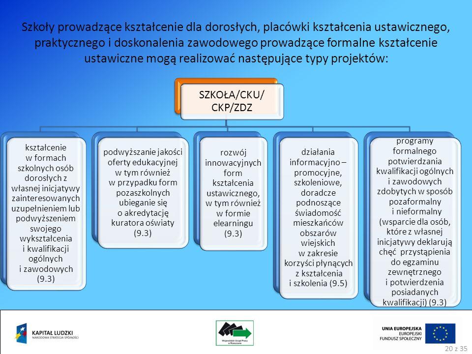 Szkoły prowadzące kształcenie dla dorosłych, placówki kształcenia ustawicznego, praktycznego i doskonalenia zawodowego prowadzące formalne kształcenie ustawiczne mogą realizować następujące typy projektów: SZKOŁA/CKU/ CKP/ZDZ kształcenie w formach szkolnych osób dorosłych z własnej inicjatywy zainteresowanych uzupełnieniem lub podwyższeniem swojego wykształcenia i kwalifikacji ogólnych i zawodowych (9.3) podwyższanie jakości oferty edukacyjnej w tym również w przypadku form pozaszkolnych ubieganie się o akredytację kuratora oświaty (9.3) rozwój innowacyjnych form kształcenia ustawicznego, w tym również w formie elearningu (9.3) działania informacyjno – promocyjne, szkoleniowe, doradcze podnoszące świadomość mieszkańców obszarów wiejskich w zakresie korzyści płynących z kształcenia i szkolenia (9.5) programy formalnego potwierdzania kwalifikacji ogólnych i zawodowych zdobytych w sposób pozaformalny i nieformalny (wsparcie dla osób, które z własnej inicjatywy deklarują chęć przystąpienia do egzaminu zewnętrznego i potwierdzenia posiadanych kwalifikacji) (9.3) 20 z 35