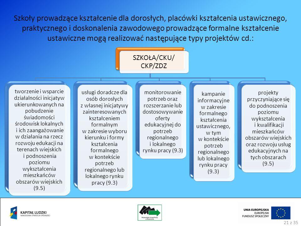 SZKOŁA/CKU/ CKP/ZDZ tworzenie i wsparcie działalności inicjatyw ukierunkowanych na pobudzenie świadomości środowisk lokalnych i ich zaangażowanie w działania na rzecz rozwoju edukacji na terenach wiejskich i podnoszenia poziomu wykształcenia mieszkańców obszarów wiejskich (9.5) usługi doradcze dla osób dorosłych z własnej inicjatywy zainteresowanych kształceniem formalnym w zakresie wyboru kierunku i formy kształcenia formalnego w kontekście potrzeb regionalnego lub lokalnego rynku pracy (9.3) monitorowanie potrzeb oraz rozszerzanie lub dostosowywanie oferty edukacyjnej do potrzeb regionalnego i lokalnego rynku pracy (9.3) kampanie informacyjne w zakresie formalnego kształcenia ustawicznego, w tym w kontekście potrzeb regionalnego lub lokalnego rynku pracy (9.3) projekty przyczyniające się do podnoszenia poziomu wykształcenia i kwalifikacji mieszkańców obszarów wiejskich oraz rozwoju usług edukacyjnych na tych obszarach (9.5) Szkoły prowadzące kształcenie dla dorosłych, placówki kształcenia ustawicznego, praktycznego i doskonalenia zawodowego prowadzące formalne kształcenie ustawiczne mogą realizować następujące typy projektów cd.: 21 z 35