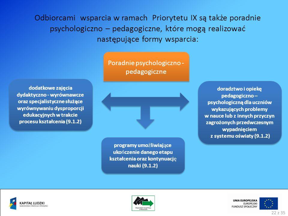 Odbiorcami wsparcia w ramach Priorytetu IX są także poradnie psychologiczno – pedagogiczne, które mogą realizować następujące formy wsparcia: Poradnie psychologiczno - pedagogiczne dodatkowe zajęcia dydaktyczno - wyrównawcze oraz specjalistyczne służące wyrównywaniu dysproporcji edukacyjnych w trakcie procesu kształcenia (9.1.2) programy umożliwiające ukończenie danego etapu kształcenia oraz kontynuację nauki (9.1.2) doradztwo i opiekę pedagogiczno – psychologiczną dla uczniów wykazujących problemy w nauce lub z innych przyczyn zagrożonych przedwczesnym wypadnięciem z systemu oświaty (9.1.2) 22 z 35