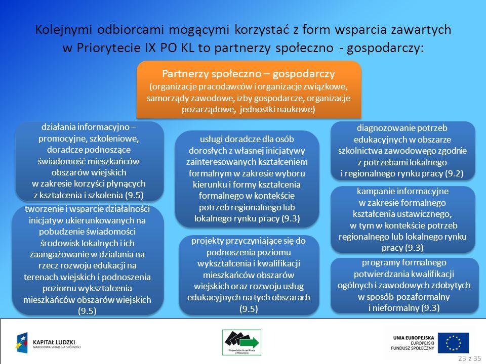 Kolejnymi odbiorcami mogącymi korzystać z form wsparcia zawartych w Priorytecie IX PO KL to partnerzy społeczno - gospodarczy: Partnerzy społeczno – gospodarczy (organizacje pracodawców i organizacje związkowe, samorządy zawodowe, izby gospodarcze, organizacje pozarządowe, jednostki naukowe) działania informacyjno – promocyjne, szkoleniowe, doradcze podnoszące świadomość mieszkańców obszarów wiejskich w zakresie korzyści płynących z kształcenia i szkolenia (9.5) projekty przyczyniające się do podnoszenia poziomu wykształcenia i kwalifikacji mieszkańców obszarów wiejskich oraz rozwoju usług edukacyjnych na tych obszarach (9.5) tworzenie i wsparcie działalności inicjatyw ukierunkowanych na pobudzenie świadomości środowisk lokalnych i ich zaangażowanie w działania na rzecz rozwoju edukacji na terenach wiejskich i podnoszenia poziomu wykształcenia mieszkańców obszarów wiejskich (9.5) usługi doradcze dla osób dorosłych z własnej inicjatywy zainteresowanych kształceniem formalnym w zakresie wyboru kierunku i formy kształcenia formalnego w kontekście potrzeb regionalnego lub lokalnego rynku pracy (9.3) programy formalnego potwierdzania kwalifikacji ogólnych i zawodowych zdobytych w sposób pozaformalny i nieformalny (9.3) kampanie informacyjne w zakresie formalnego kształcenia ustawicznego, w tym w kontekście potrzeb regionalnego lub lokalnego rynku pracy (9.3) diagnozowanie potrzeb edukacyjnych w obszarze szkolnictwa zawodowego zgodnie z potrzebami lokalnego i regionalnego rynku pracy (9.2) 23 z 35