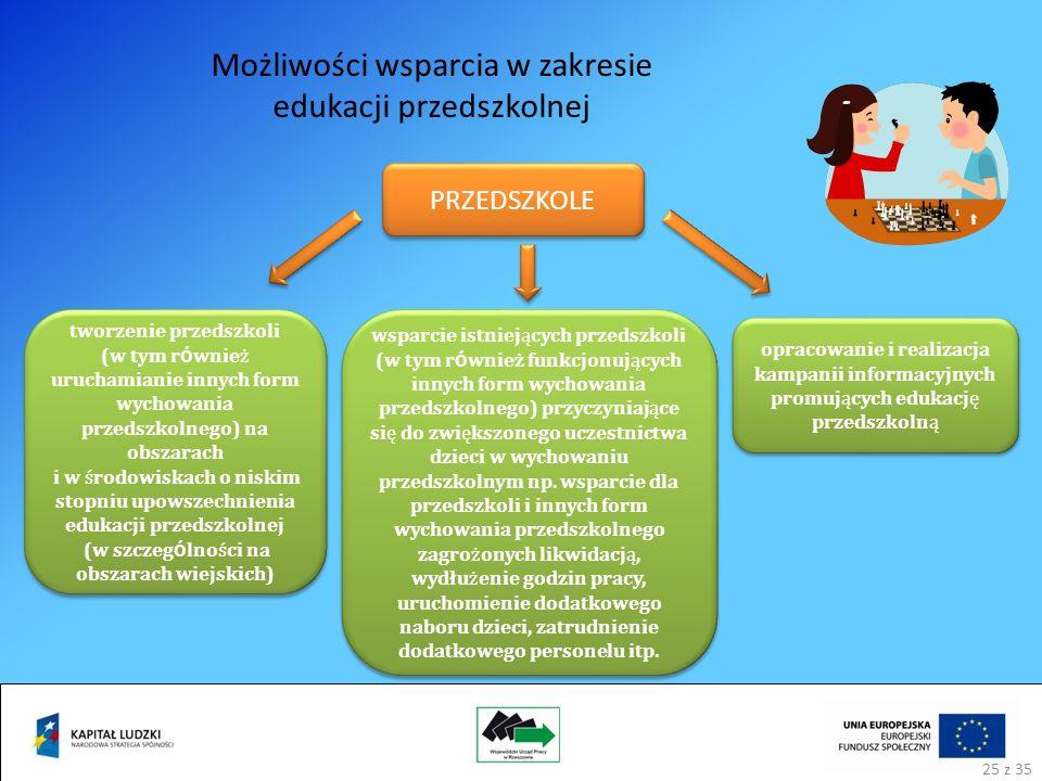 Możliwości wsparcia w zakresie edukacji przedszkolnej PRZEDSZKOLE opracowanie i realizacja kampanii informacyjnych promujących edukację przedszkolną wsparcie istniejących przedszkoli (w tym r ó wnież funkcjonujących innych form wychowania przedszkolnego) przyczyniające się do zwiększonego uczestnictwa dzieci w wychowaniu przedszkolnym np.