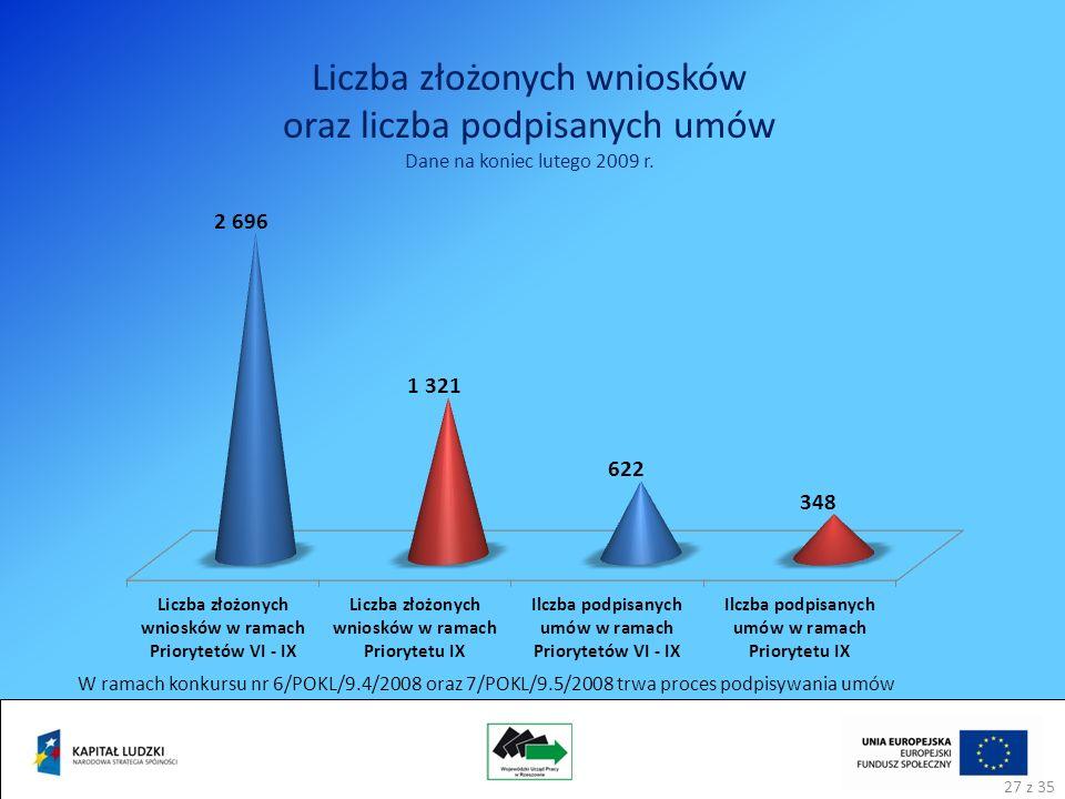 Liczba złożonych wniosków oraz liczba podpisanych umów Dane na koniec lutego 2009 r.