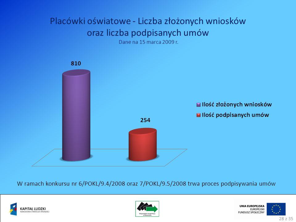 Placówki oświatowe - Liczba złożonych wniosków oraz liczba podpisanych umów Dane na 15 marca 2009 r.