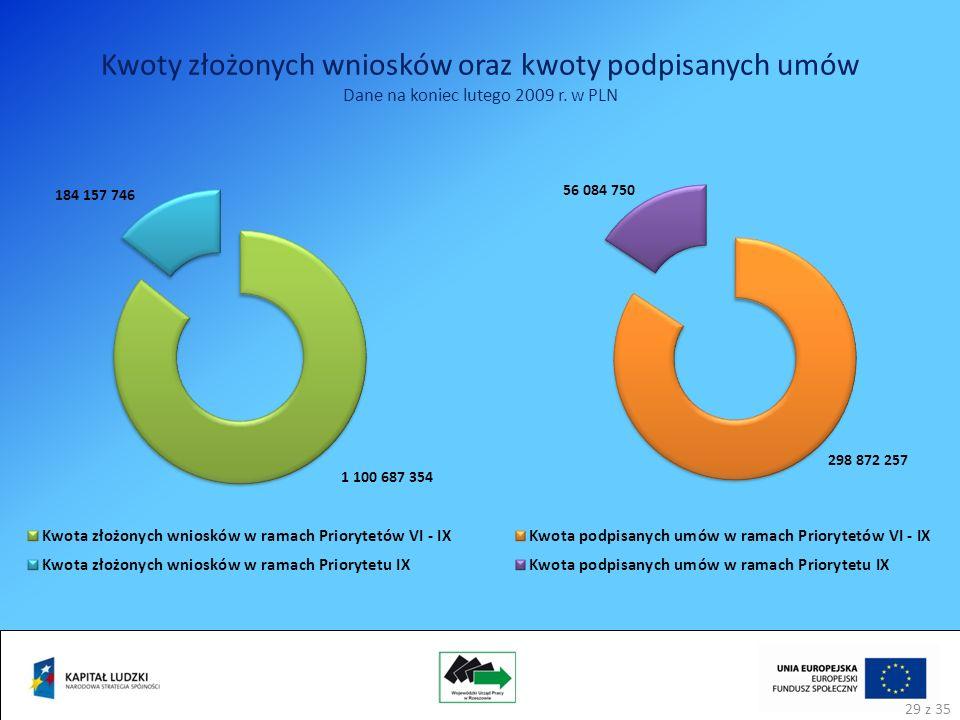 Kwoty złożonych wniosków oraz kwoty podpisanych umów Dane na koniec lutego 2009 r. w PLN 29 z 35