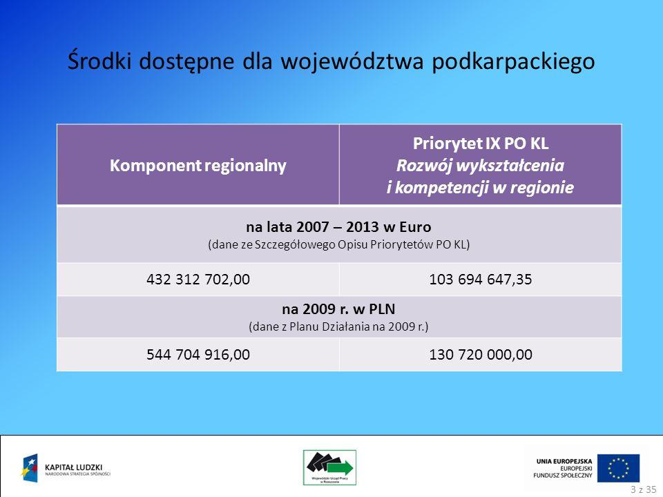 Środki dostępne dla województwa podkarpackiego 3 z 35 Komponent regionalny Priorytet IX PO KL Rozwój wykształcenia i kompetencji w regionie na lata 2007 – 2013 w Euro (dane ze Szczegółowego Opisu Priorytetów PO KL) 432 312 702,00103 694 647,35 na 2009 r.