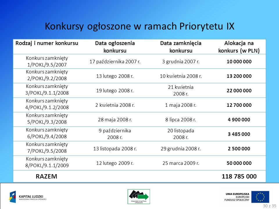 Konkursy ogłoszone w ramach Priorytetu IX Rodzaj i numer konkursuData ogłoszenia konkursu Data zamknięcia konkursu Alokacja na konkurs (w PLN) Konkurs zamknięty 1/POKL/9.5/2007 17 października 2007 r.3 grudnia 2007 r.10 000 000 Konkurs zamknięty 2/POKL/9.2/2008 13 lutego 2008 r.10 kwietnia 2008 r.13 200 000 Konkurs zamknięty 3/POKL/9.1.1/2008 19 lutego 2008 r.